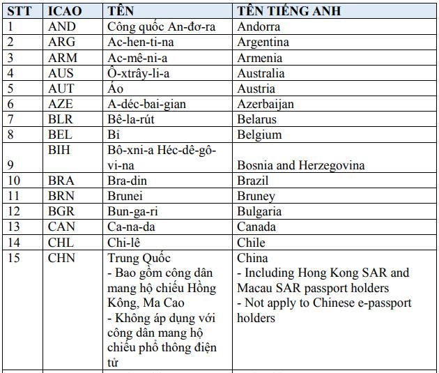 Các nước được cấp thị thực điện tử Việt Nam