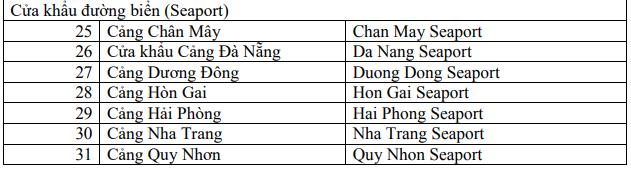Danh sách các cửa khẩu cho phép người nước ngoài nhập cảnh, xuất cảnh vào Việt Nam